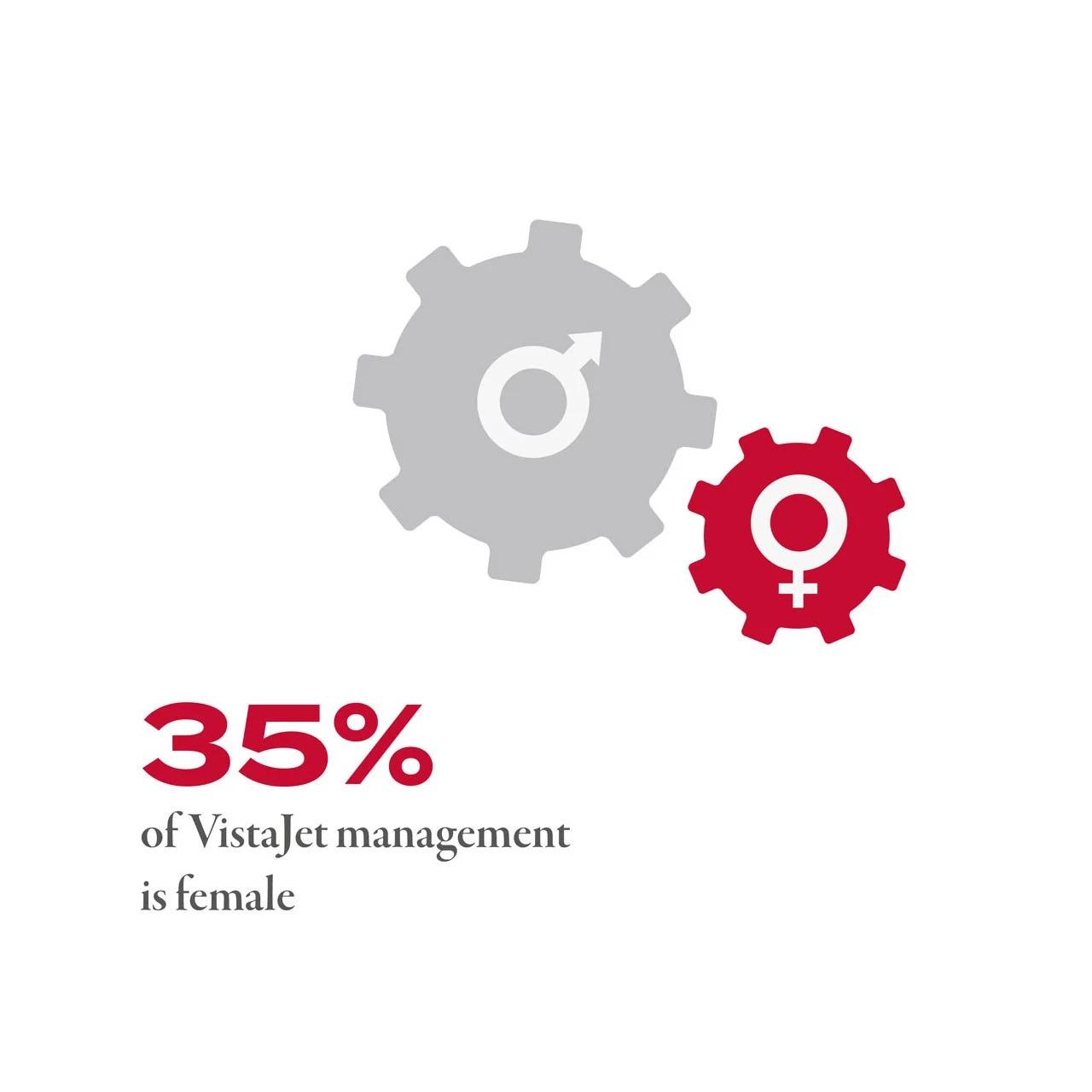 35% of VistaJet Management are Female