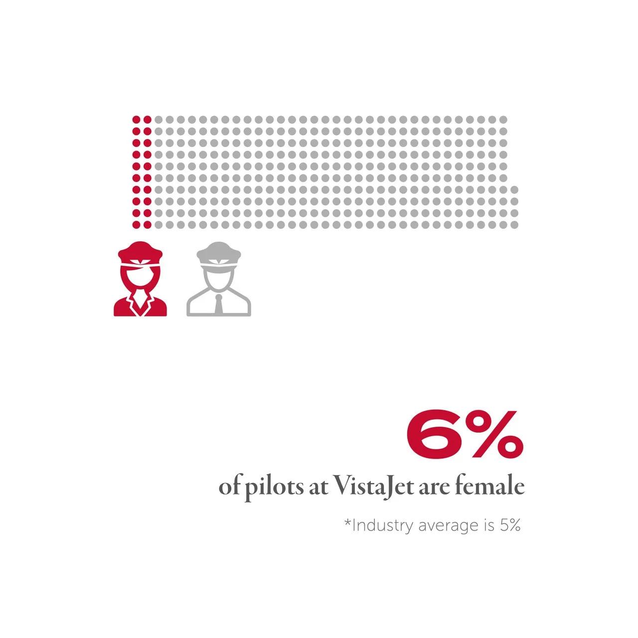 6% VistaJet Pilots are Female